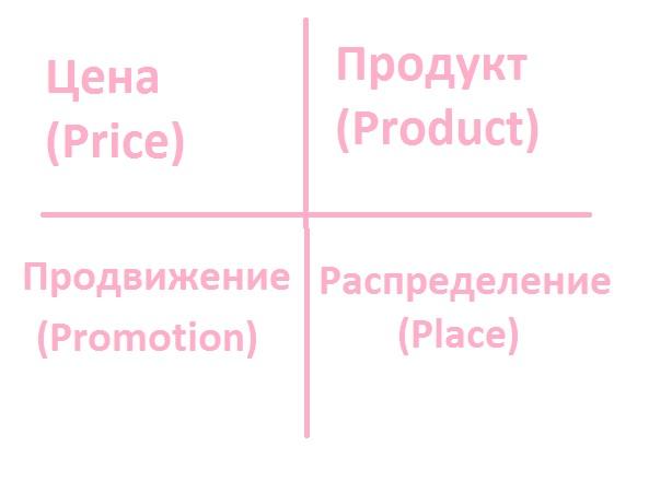 Классическая концепция маркетинга