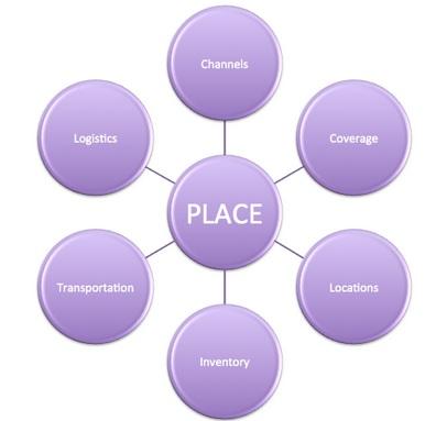 Распределение продукта в рамках концепции маркетинга